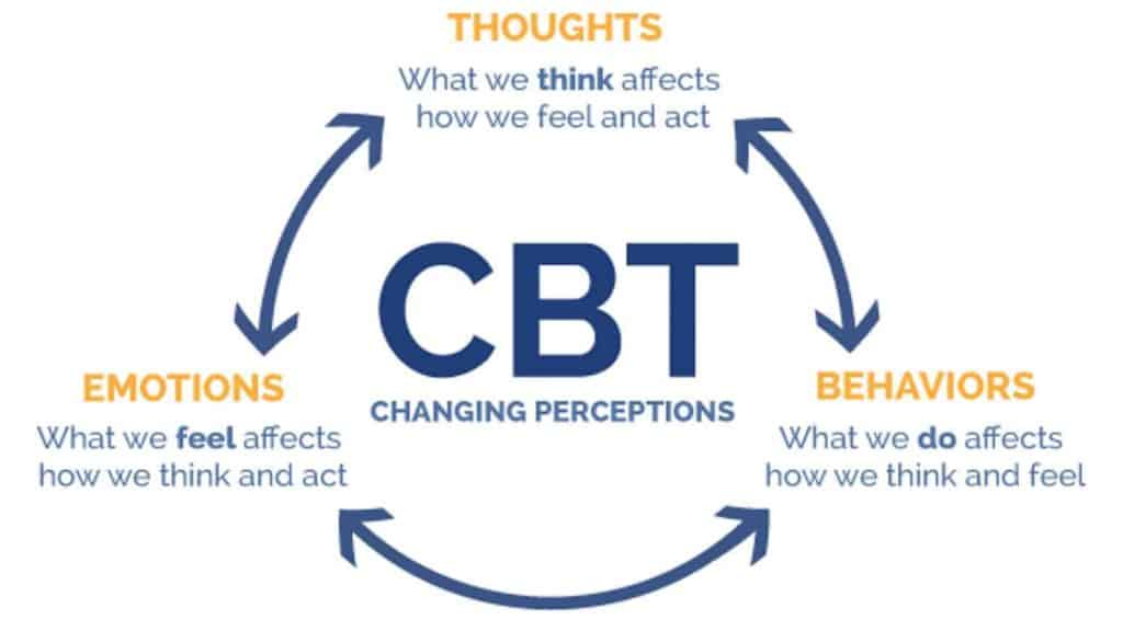 Cognitive-Behavioural-Therapy